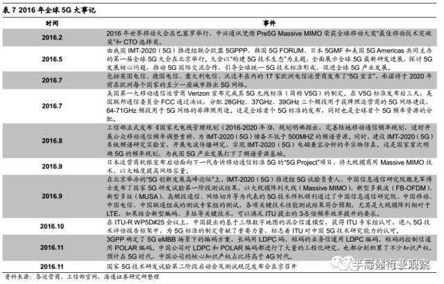 ��.d9�9i)�!&��f�z+�X�_研究报告·5G给射频前端芯片带来的新变革-射频-EDA365电子